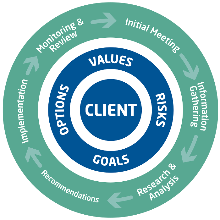 Mottram Chartered Financial Planners - Our Process